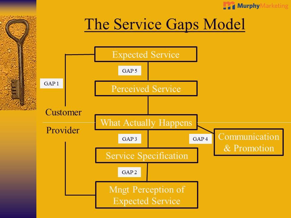 Service Gaps Model