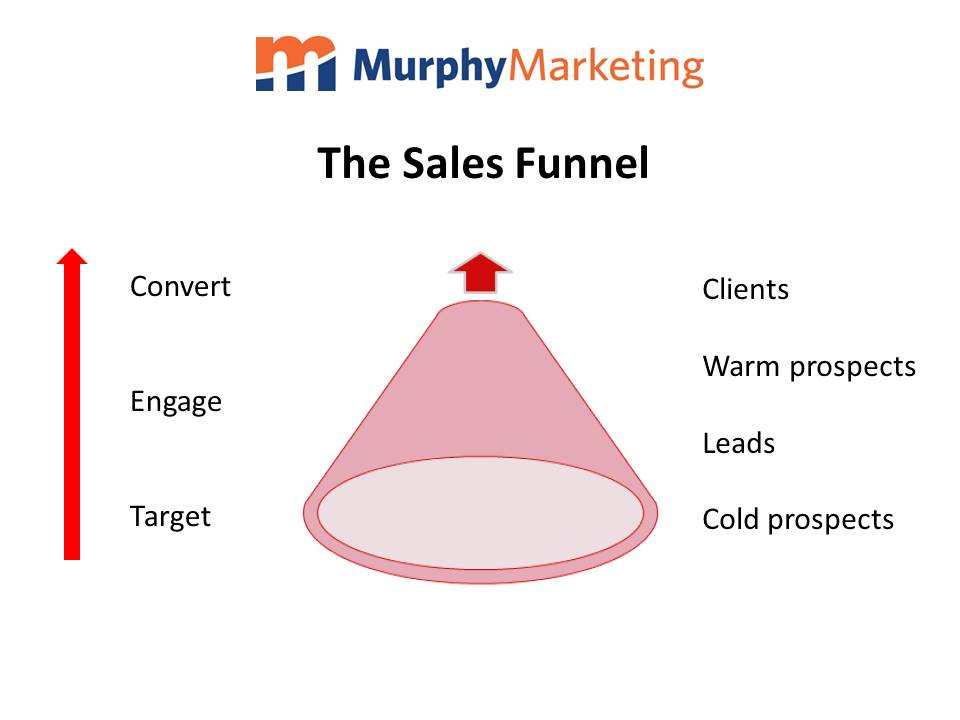 how to develop your sales funnel